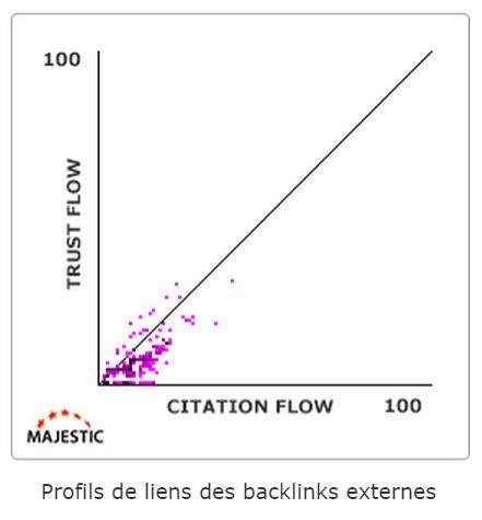 majestic seo trust flow citation flow - Qu'est-ce que le Trust flow et la Citation flow ? Comment comprendre ces indicateurs ?